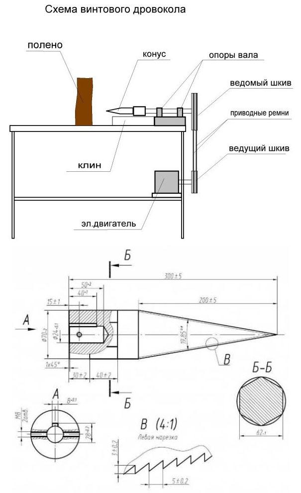 Дровоколы своими руками: типы станков, описание, схемы изготовления ручных и механических моделей