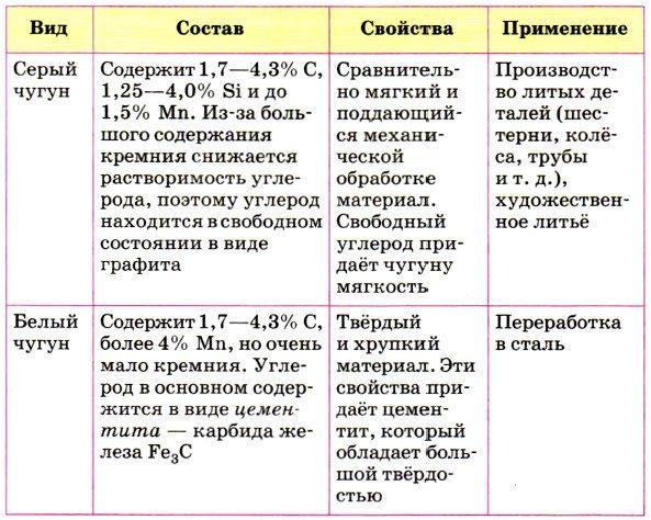 Основные свойства и области применения серого чугуна