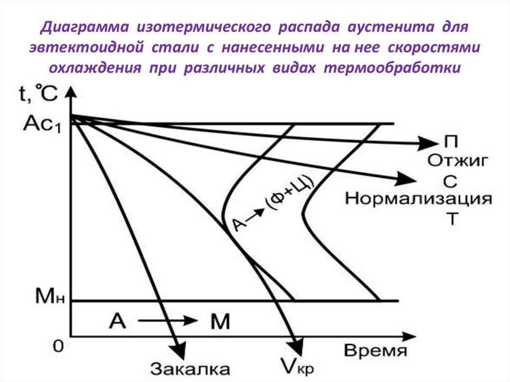 Обработка стали. материаловедение. элементы теории термической обработки стали