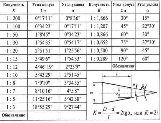 Расчет и нанесение уклона на обмерных чертежах