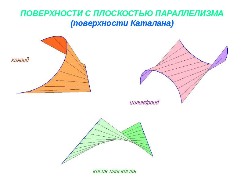 Рифленая поверхность - ruled surface