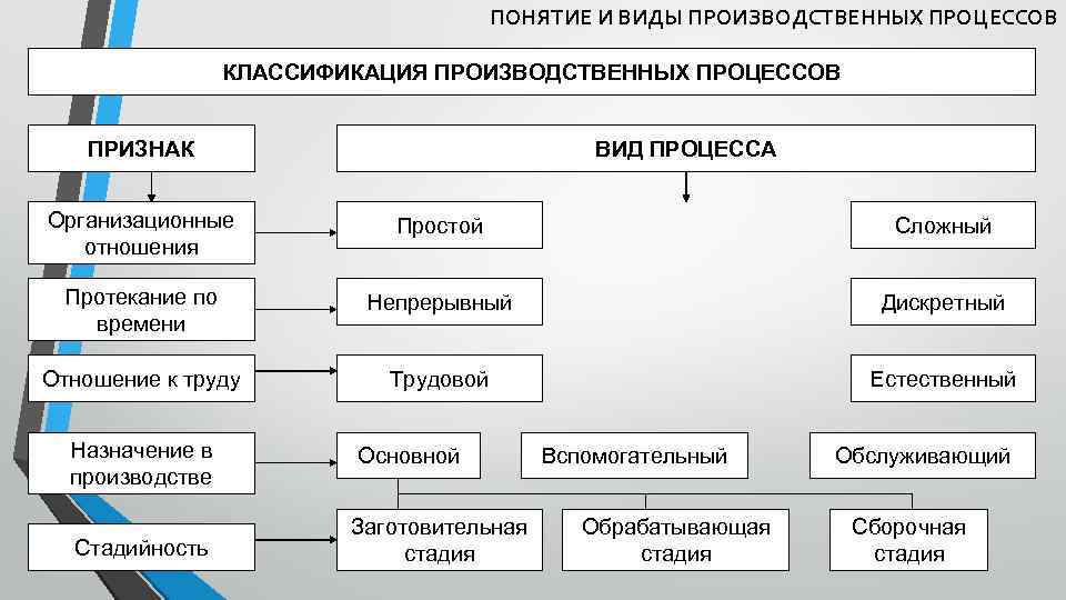 Производственный процесс. таблица. схема структуры