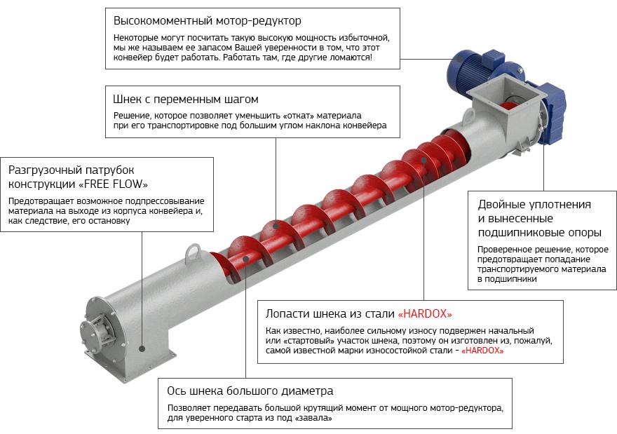 Шнековое бурение скважин - особенности технологии, виды установок