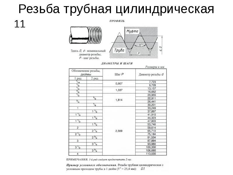 Резьба дюймовая: шаг, параметры, размеры, таблица