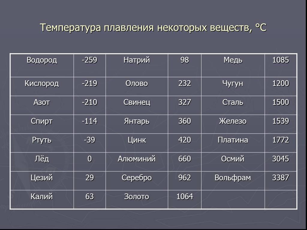 Температура плавления меди таблица - морской флот
