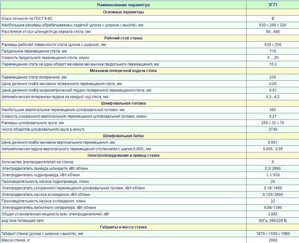 Плоскошлифовальный станок 3г71 | 3г71м | характеристики | описание