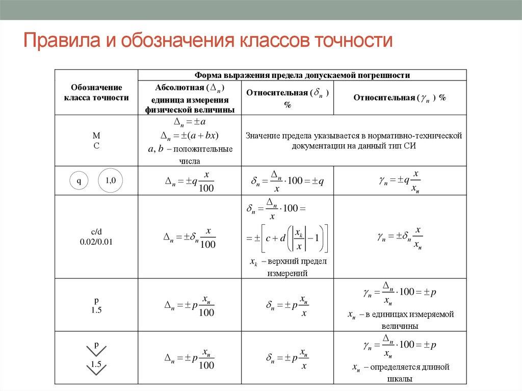 Шкалы измерений (порядка, интервалов, отношений).