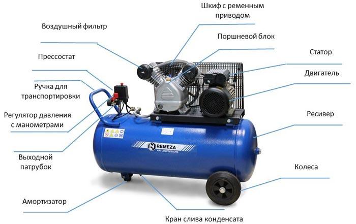 Воздушный ресивер для компрессора