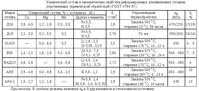 Сплав д16т