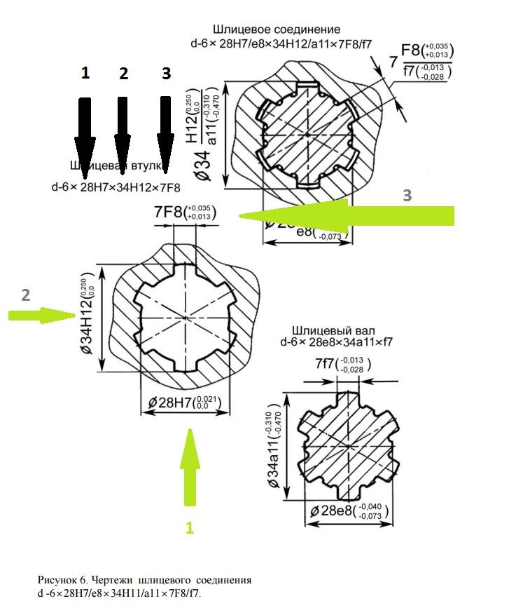 Шлицевые соединения: обозначения и назначение