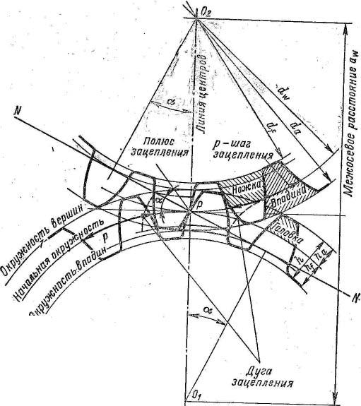 Эвольвентное зацепление: расчет, построение, параметры, геометрия