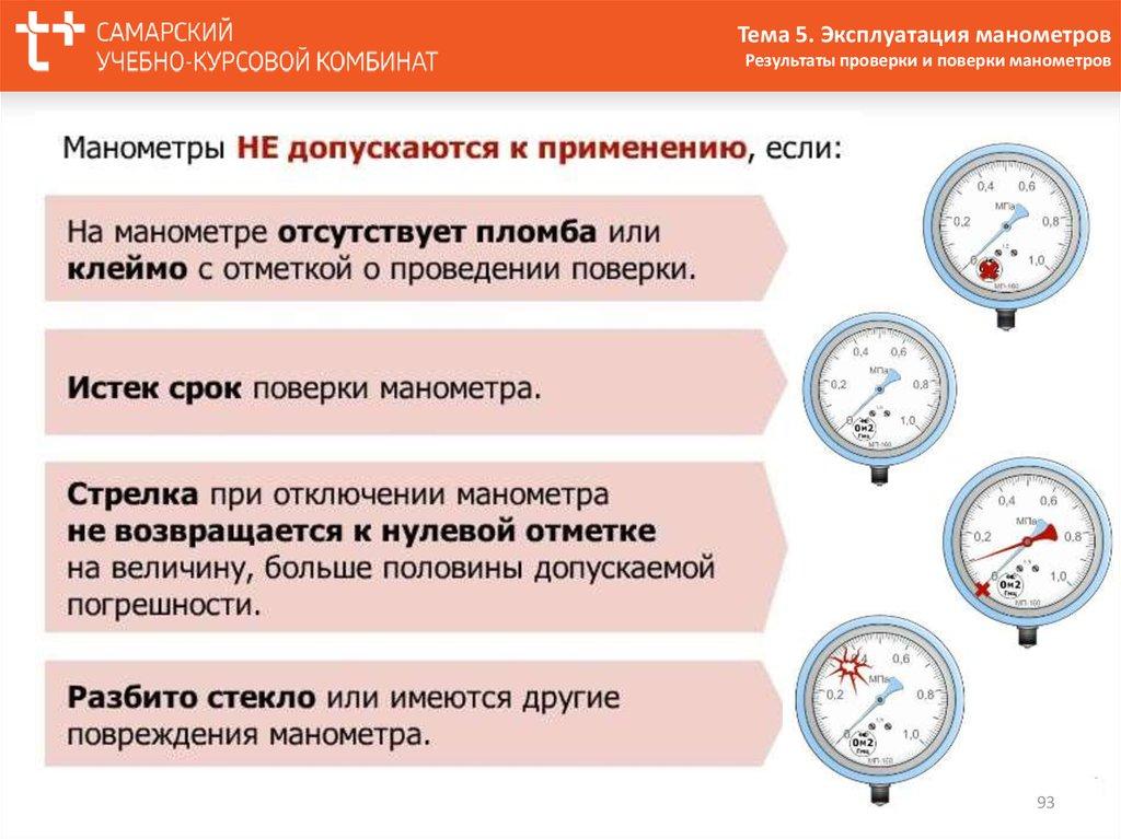 Порядок и сроки проверки исправности манометров – поверка манометров: методика, периодичность, сроки, требования - теплоэнергоремонт