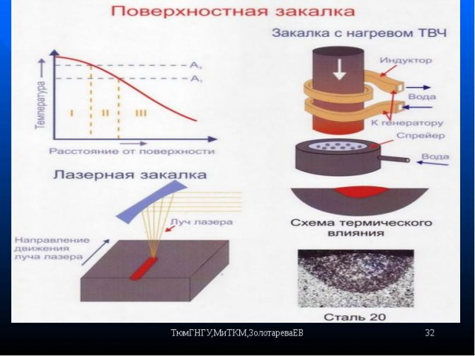 Улучшаемые углеродистые и легированные стали (состав, марки, свойства, термическая обработка, применение).
