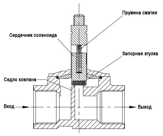 Электромагнитный клапан: назначение, принцип работы, виды и требования к установке