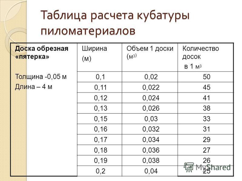 Кубатурник пиломатериала: таблица