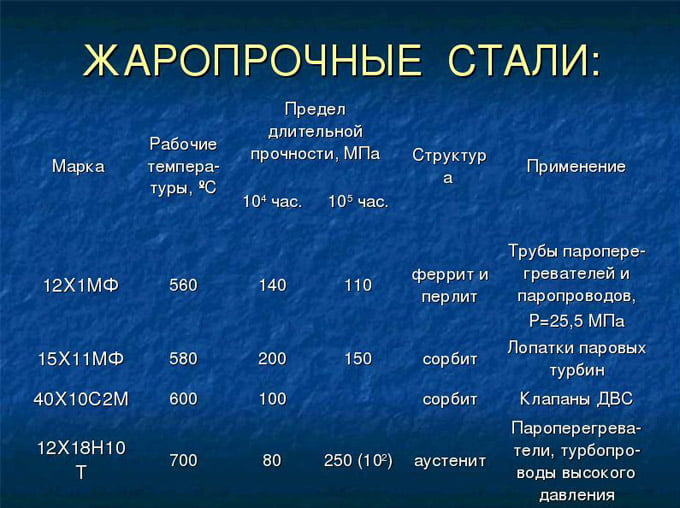 Основные нержавеющие стали: марки, характеристики.  :: syl.ru