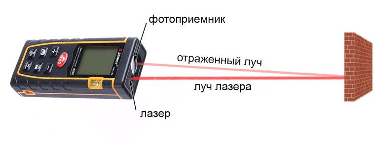 Лазерный дальномер - принцип работы и сравнение