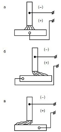Как размагнитить трубу перед сваркой