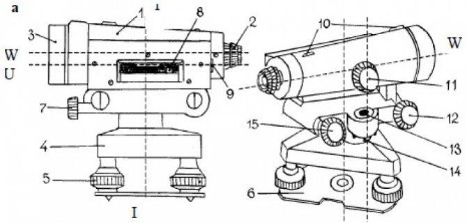 Нивелир: фото, видео, оптические и лазерные приборы, как пользоваться