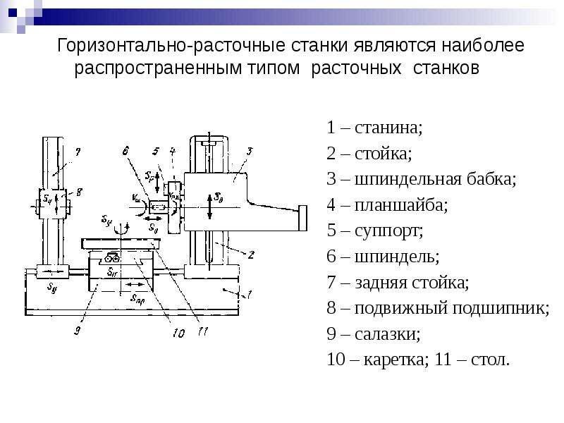 Горизонтально-расточные станки — технические характеристики, модели