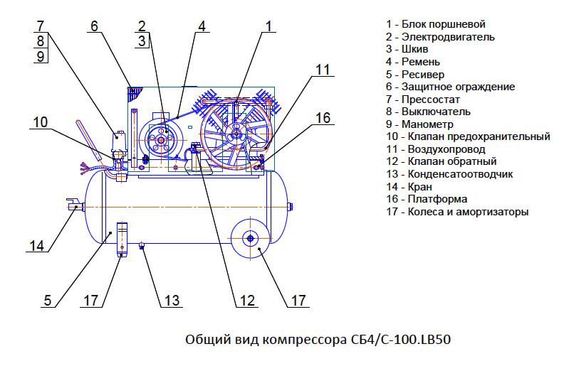 Осевые компрессоры устройство и принцип работы осевого компрессора