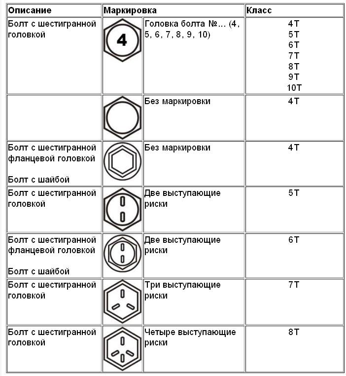 Высокопрочные болты: область применения, классификация, материалы изготовления, технология работ