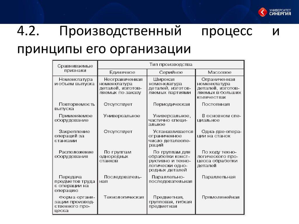 Понятие и структура производственного процесса на предприятии