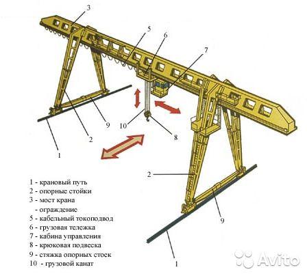 Стреловой кран: назначение, принцип работы, классификация стрел