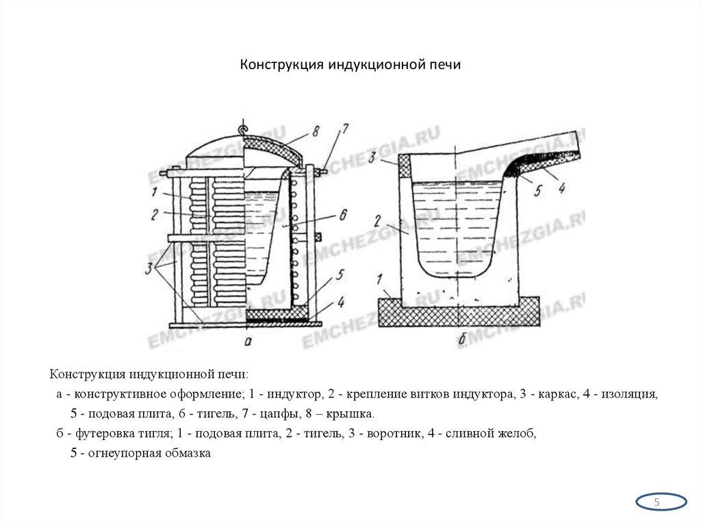 Как сделать индукционную печь своими руками