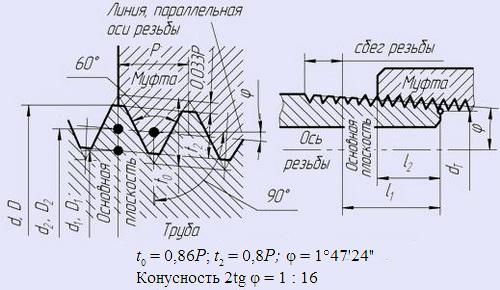 Din 933/931 болты с ш/г с дюймовой резьбой unc, а2