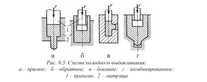Механизация горячей объемной штамповки