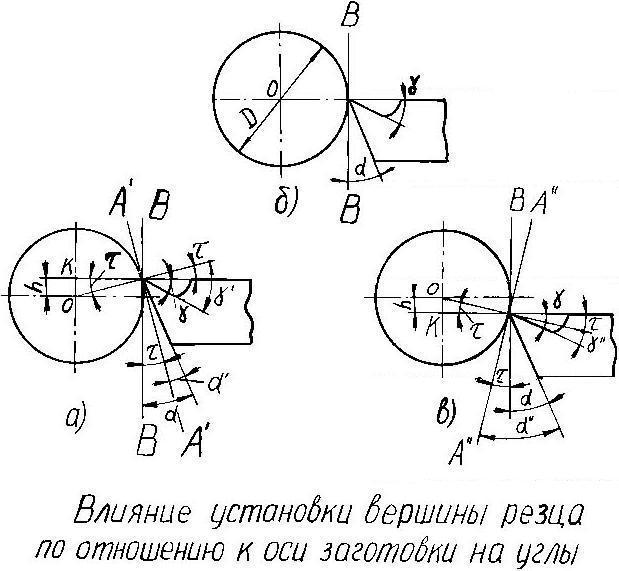 Части, элементы и углы токарного проходного резца