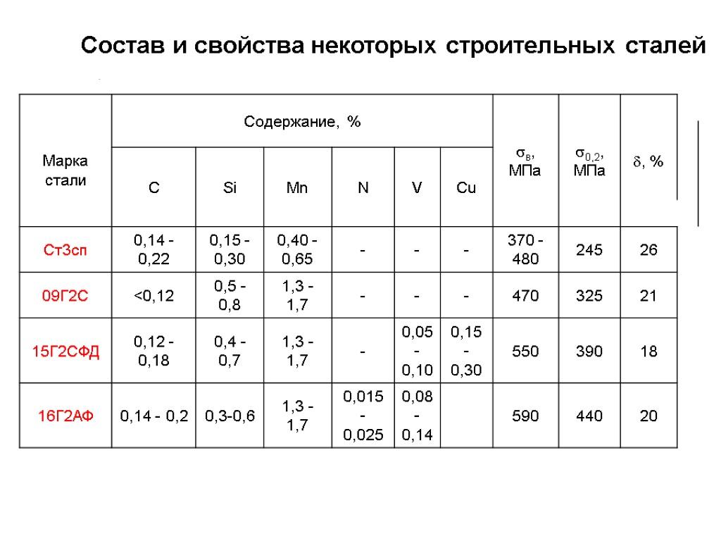 09г2с 12: расшифровка марки стали, параметры
