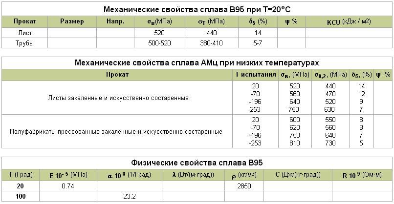 Алюминий д16ат — сплав, свойства, характеристики обзорная статья, доклад, реферат
