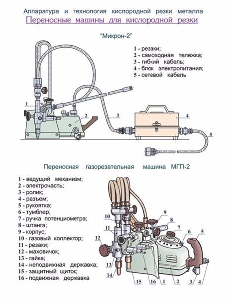 Газовая резка металла: краткое описание процесса и обзор оборудования