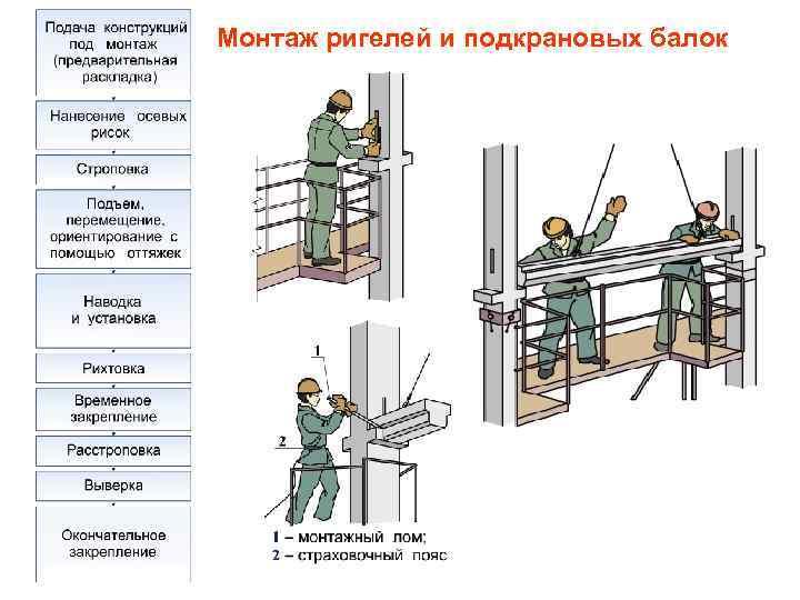 Монтаж мостового крана. дипломная (вкр). другое. 2011-12-08