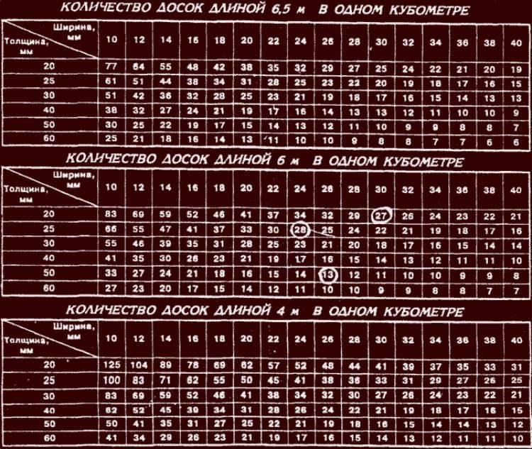 Кубатурник пиломатериала таблицы шт в м3, калькулятор кубов доски и бруса