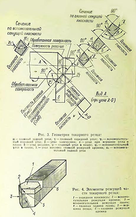 Угол наклона главной режущей кромки токарного резца. схема его определения и его влияние на процесс резания