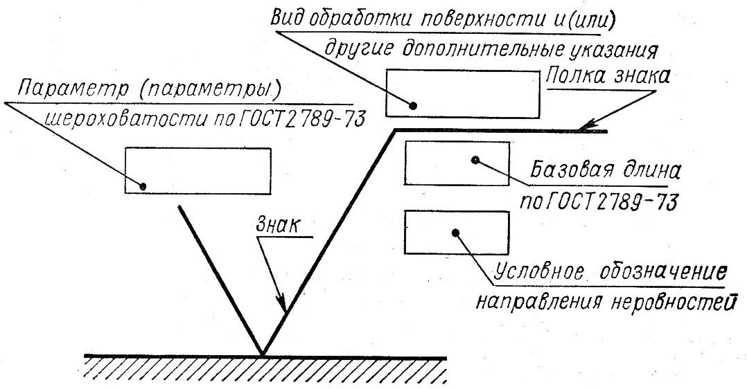 Шероховатость поверхности ra и rz: параметры, таблица. шероховатость поверхности