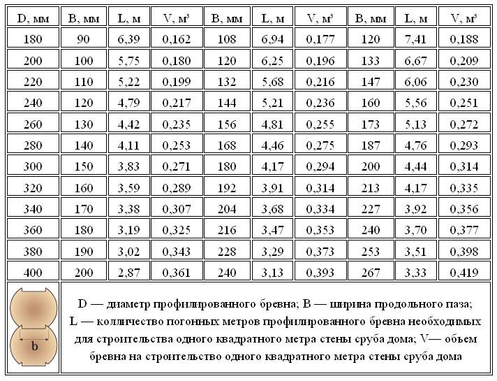 Сколько штук в кубе? брус, доска | калькулятор пиломатериалов, таблица