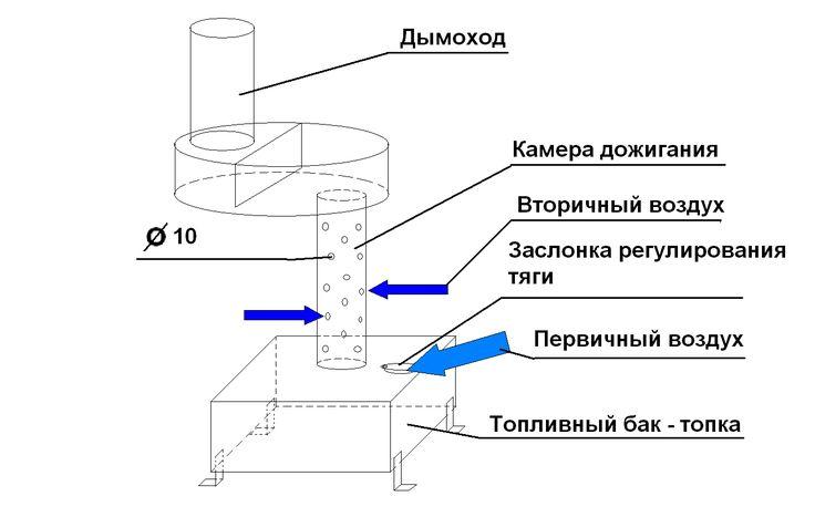 Печь на отработке с водяным контуром: принцип работы котла, печи на отработанном масле, чертежи печи с водяной рубашкой, как сделать своими руками