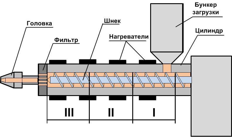 Технология производства растительного масла