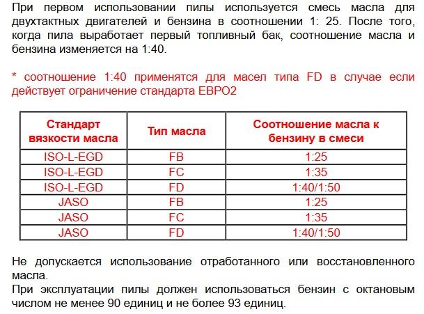 ✅ как заправлять бензопилу соотношение масла и бензина - dacktil.ru