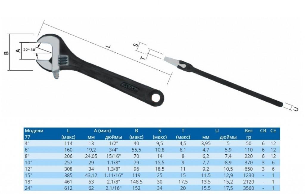 Ключ газовый. размеры по номерам | проинструмент