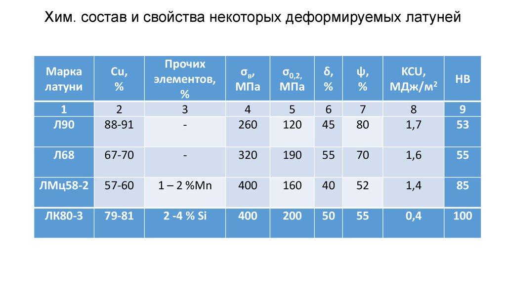 Сплав латунь: состав, свойства и особенности производства