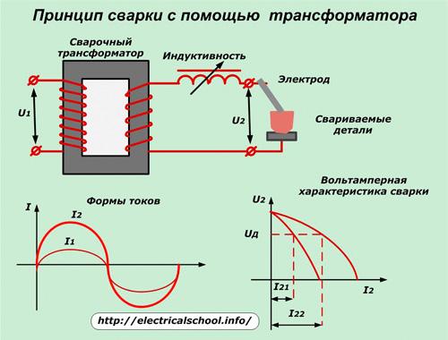Чем отличается инверторный сварочный аппарат от обычного трансформаторного: что лучше