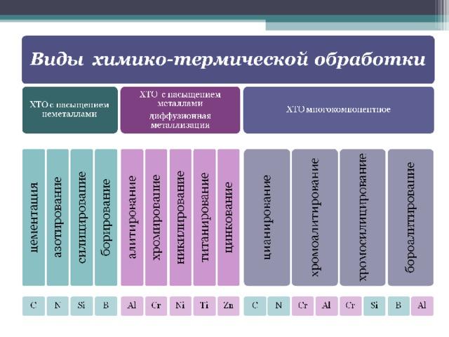 Термическая обработка стали и ее виды. химико-термическая обработка стали :: syl.ru
