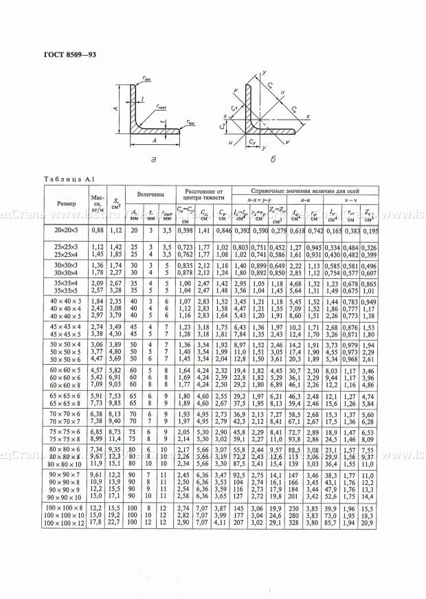 Стальной уголок. виды и применение. производство и особенности