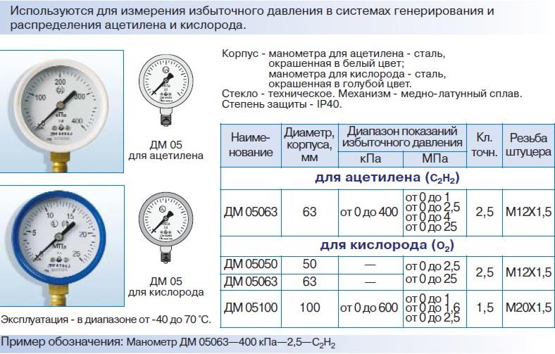 Гост 8.092-73* гси. манометры, вакуумметры, мановакуумметры, тягомеры, напоромеры и тягонапоромеры с унифицированными электрическими (токовыми) выходными сигналами. методы и средства поверки - госты п