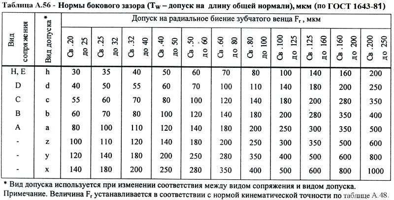 Допуски на изготовление зубчатых колес и передач. справочник зубореза - страница 4